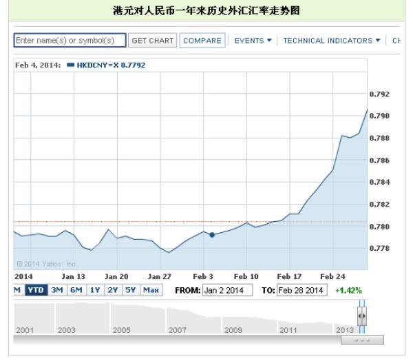 今日人民币港币汇率走势 人民币港币汇率走势