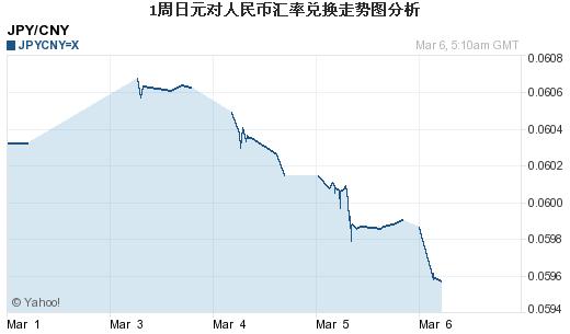 日元对人民币汇率走势分析 日元对人民币汇率