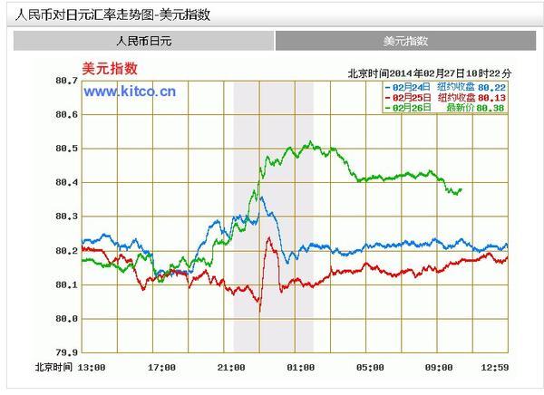 今日最新美元兑日元汇率走势图 美元兑日元汇