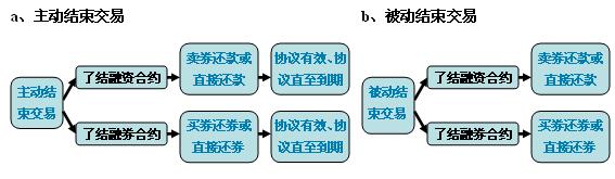 中信金通证券融资融券业务流程图