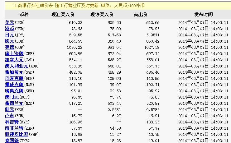 泰铢对人民币汇率工商银行 工商银行泰铢对人